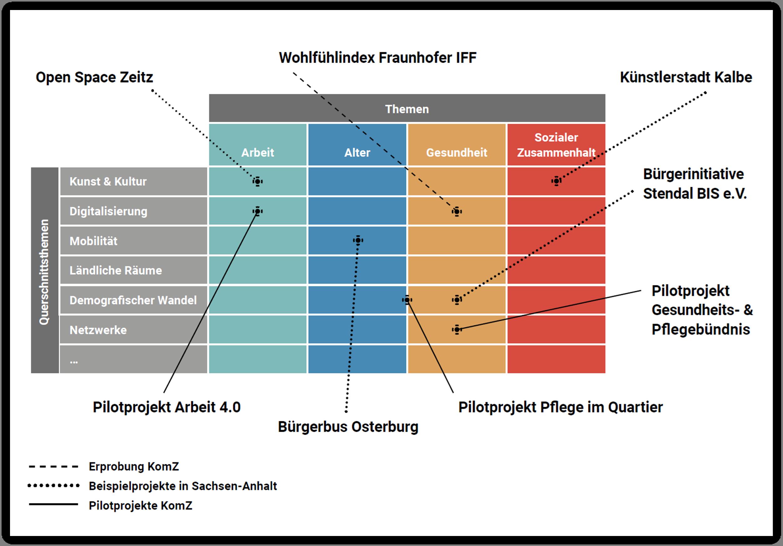 Übersichtsmatrix der Arbeitsweise und Bereiche des KomZ